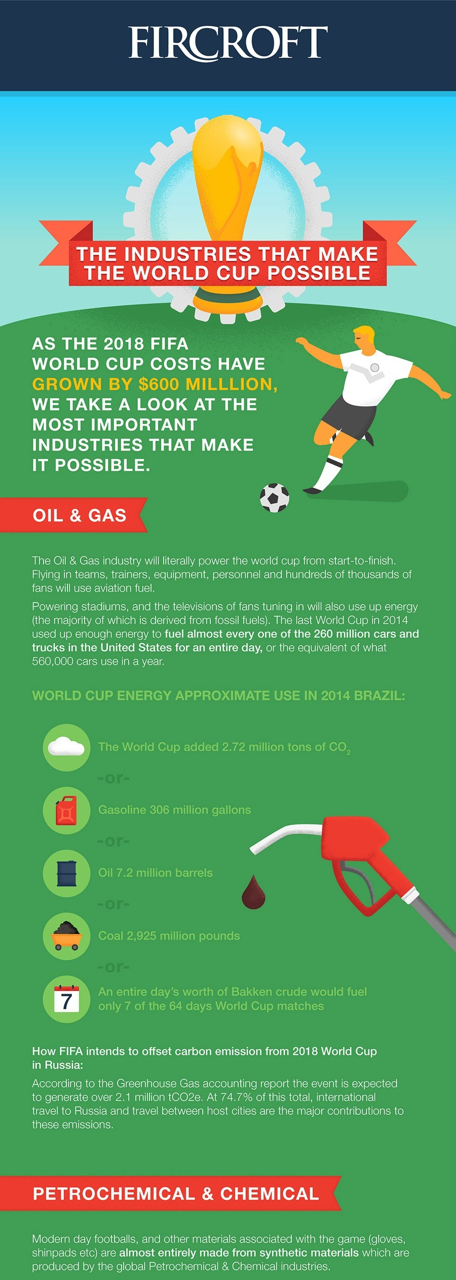 Fircroft World Cup Infographic Elbowroom Graphics