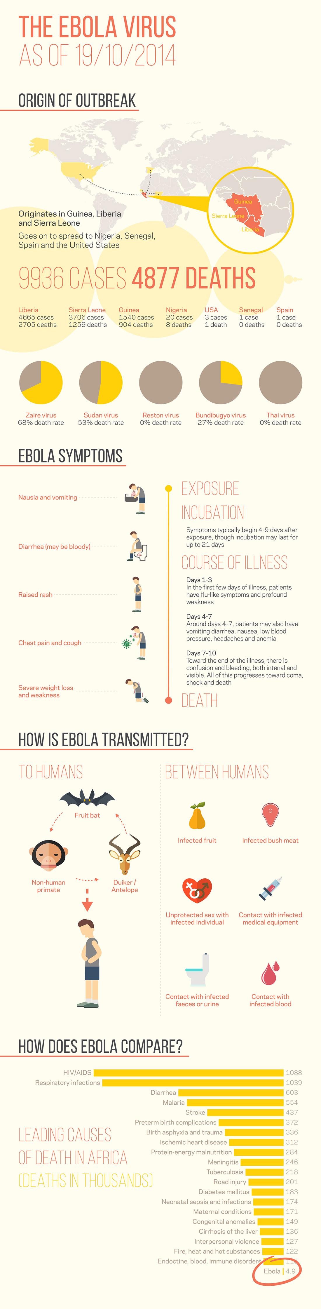 Ebola Infographic Elbowroom Graphics