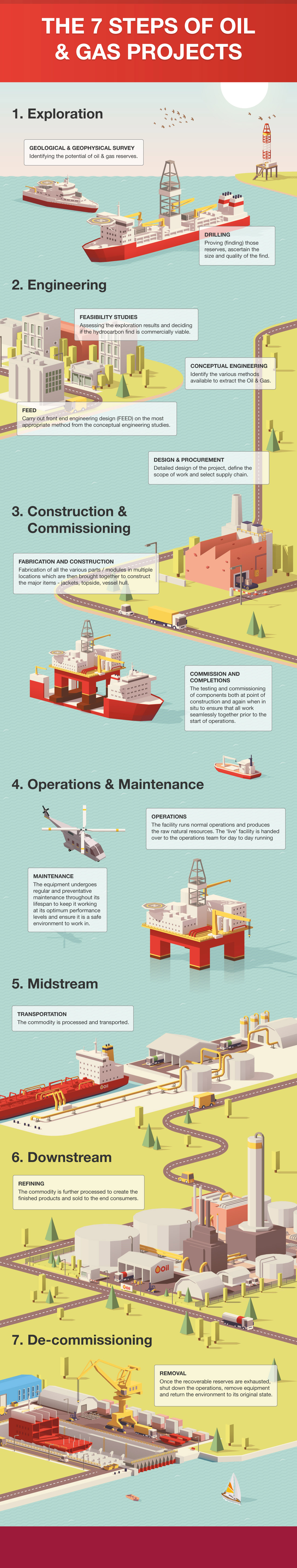 The 7 steps of Oil & Gas projects Elbowroom Graphics