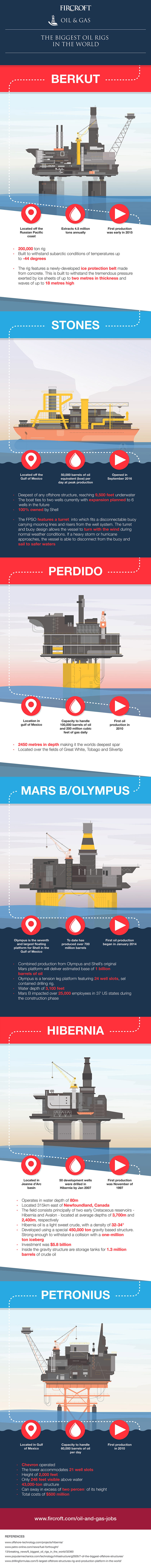 The biggest oil rigs in the world Elbowroom Graphics