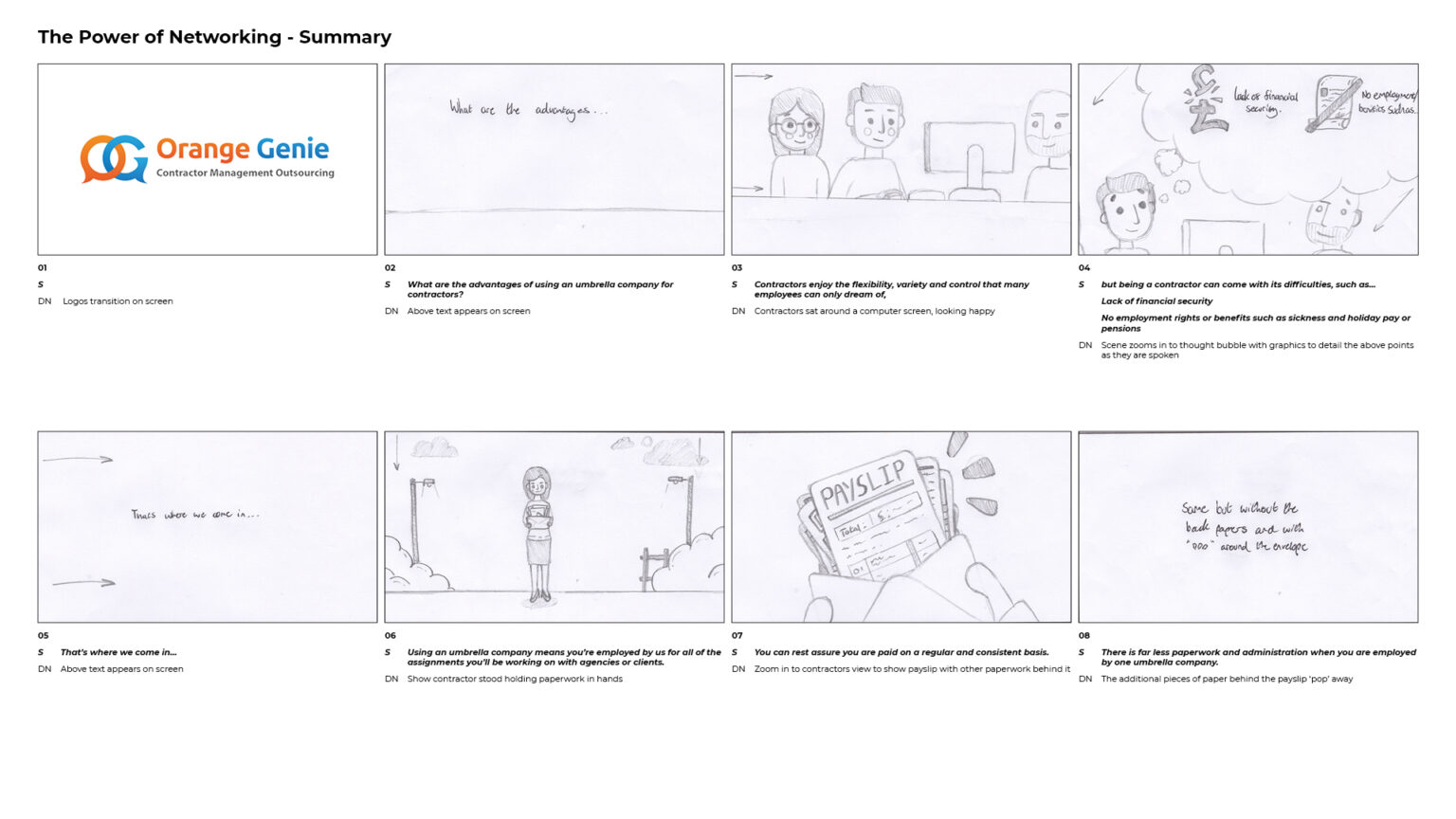 The storyboarding process Elbowroom Graphics